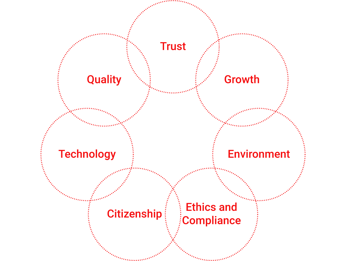 diagram: Seven guiding principles