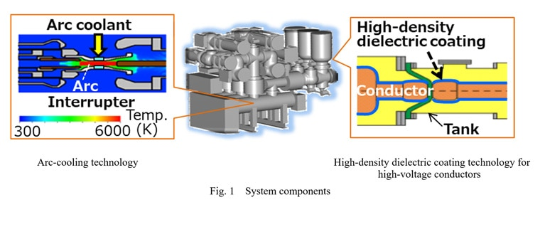 Fig. 1 System components / Arc-cooling technology / High-density dielectric coating technology for high-voltage conductors